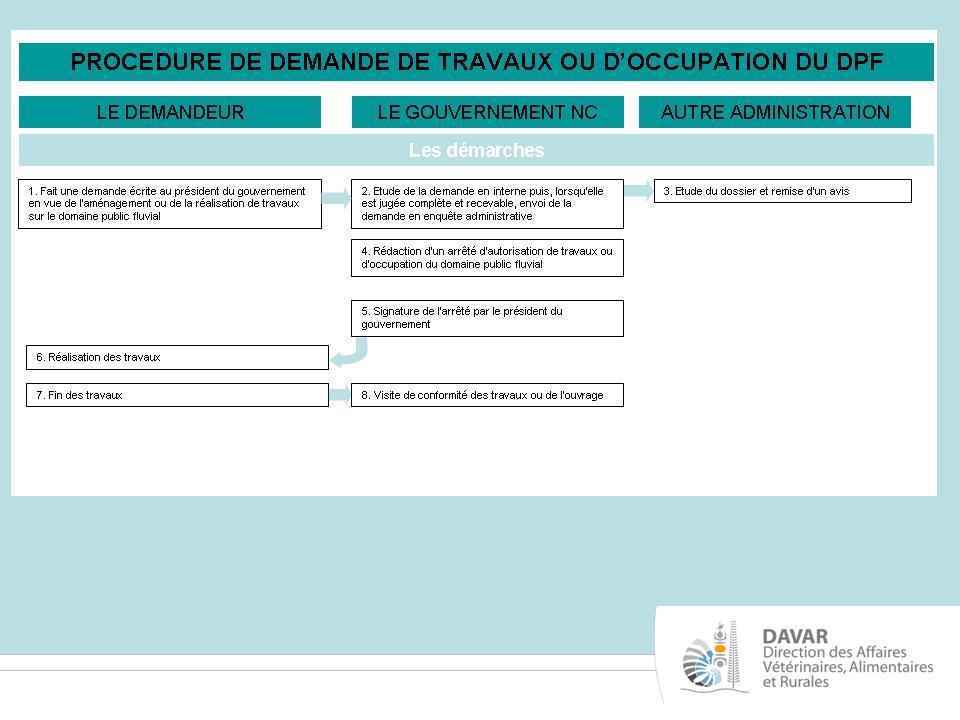 Procédure de demande de travaux ou d'occupation du domaine public fluvial